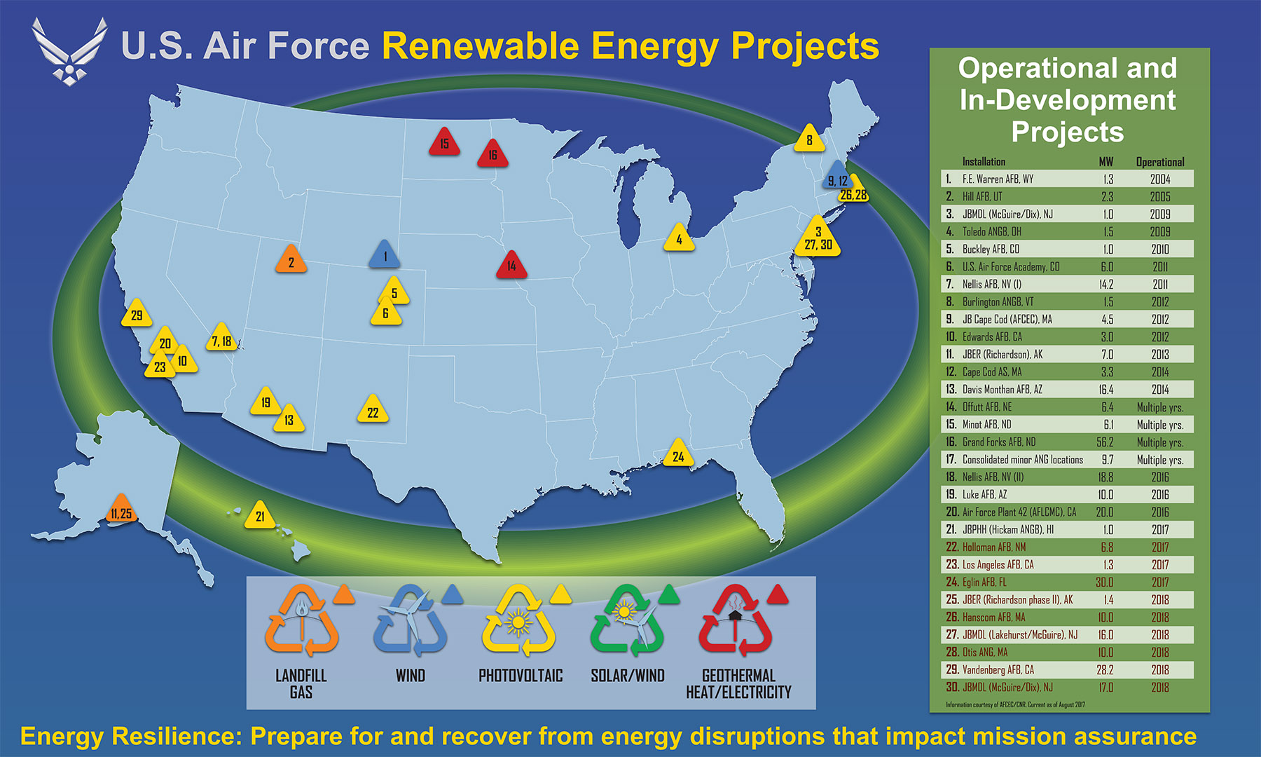 Existing and Potential Corporate Off-Site Renewable