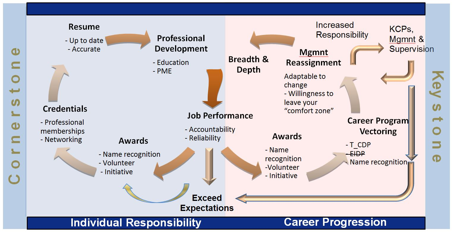example of engineering career plan An engineer's view of career development and training dawn keller 8 may my engineering approach to career development there is definitely much more to be said about career development in the engineering world i'll plan to write a follow up post with more details on how we approach.